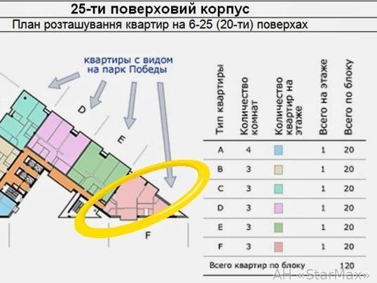 Продам квартиру Киев, Дарницкий бул. 5